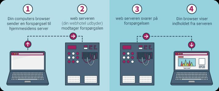 Hvad er et Webhotel?